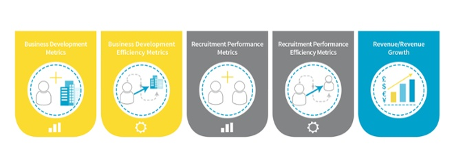 Top 5 Recruitment Metrics, Part One: Metrics Categories